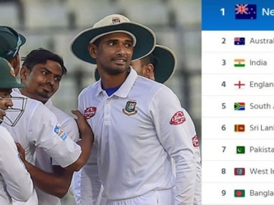 ICC rectifies mistake, Bangladesh back at ninth spot in Test cricket